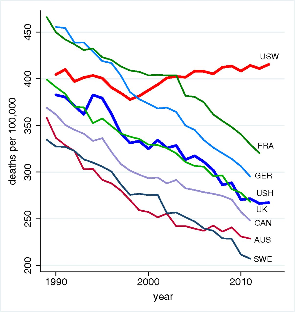 Mortality Rate of U.S. Whites (USW) Is Increasing Relative to Other Advanced Countries and U.S. Hispanics (USH)