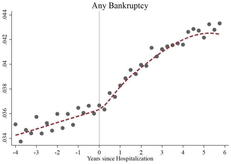 Hospitalization Increases Personal Bankruptcy Probability in U.S.