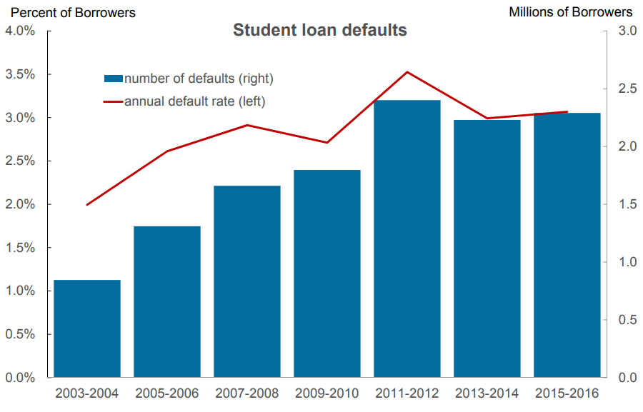 Student Loan Defaults Spiked After the Financial Crisis. Will This Time Be Different?